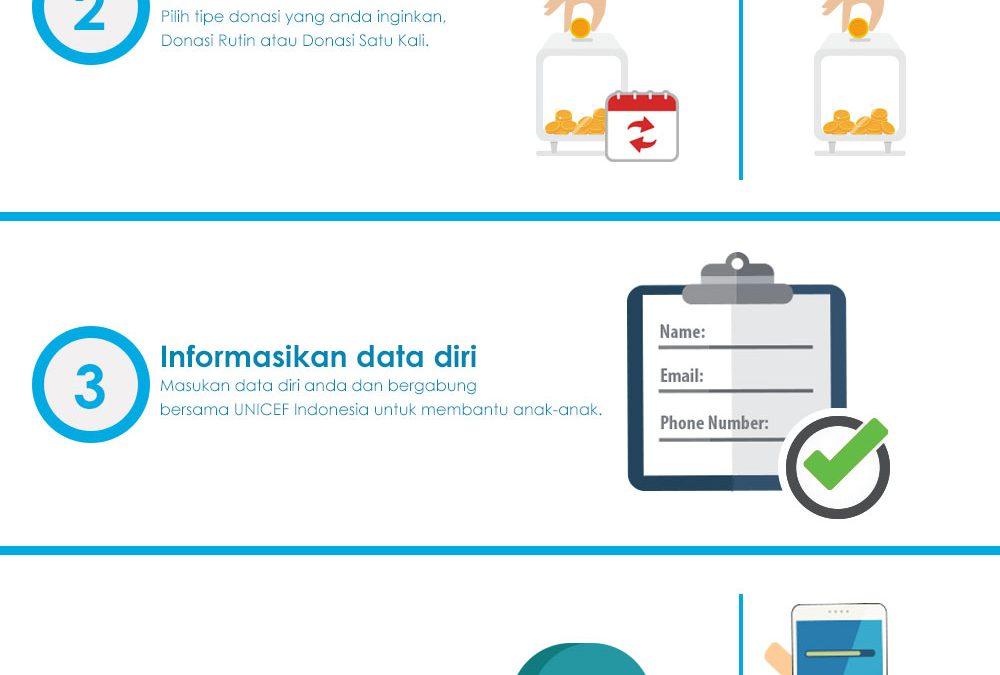 Apa Sajakah yang Dibutuhkan Oleh Anak-anak Indonesia?